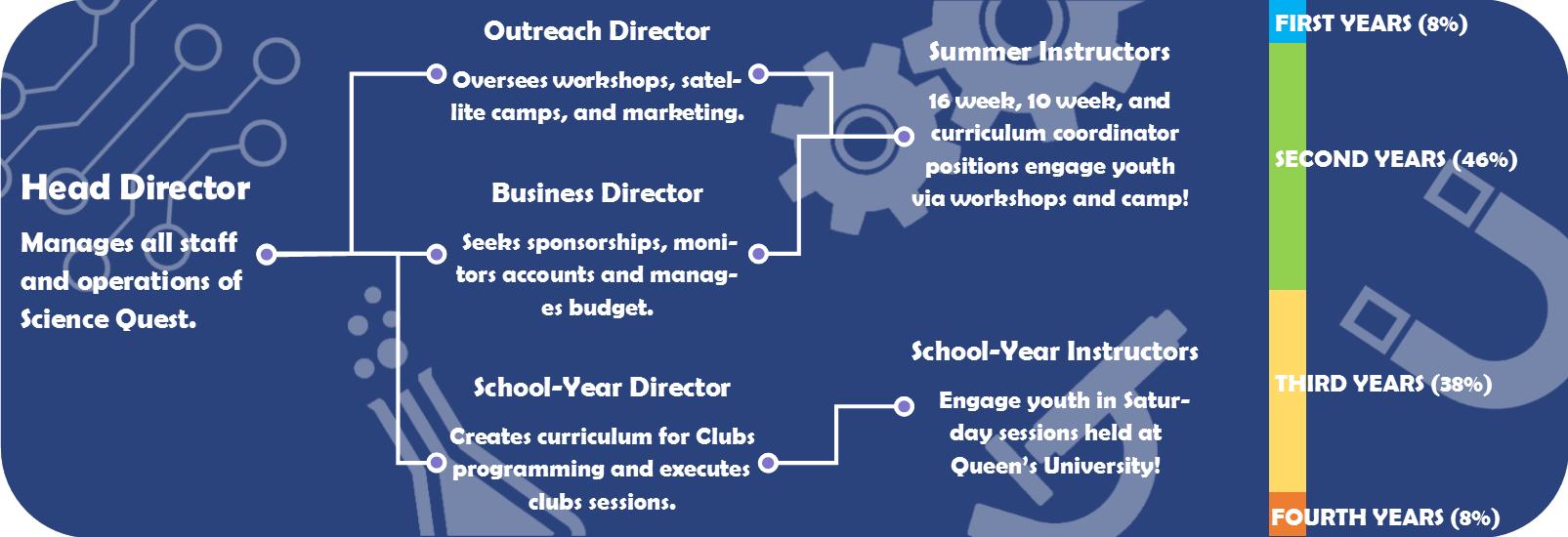 staff-infographic